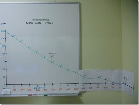 burn-down chart1